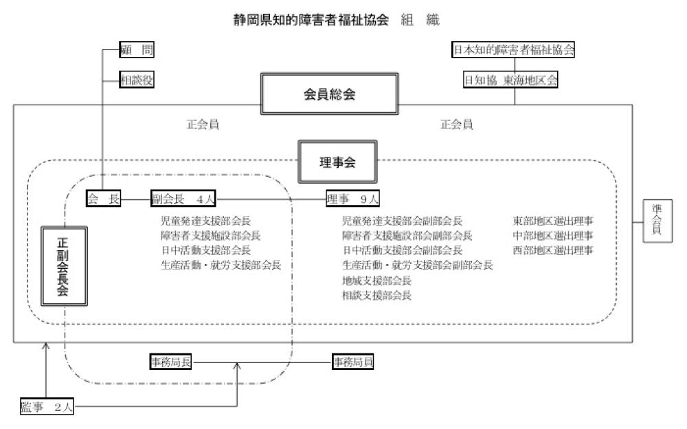静岡県知的障害者福祉協会組織図